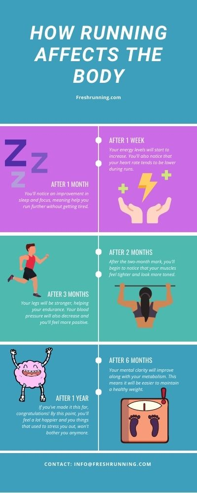 how running affects the body infographic