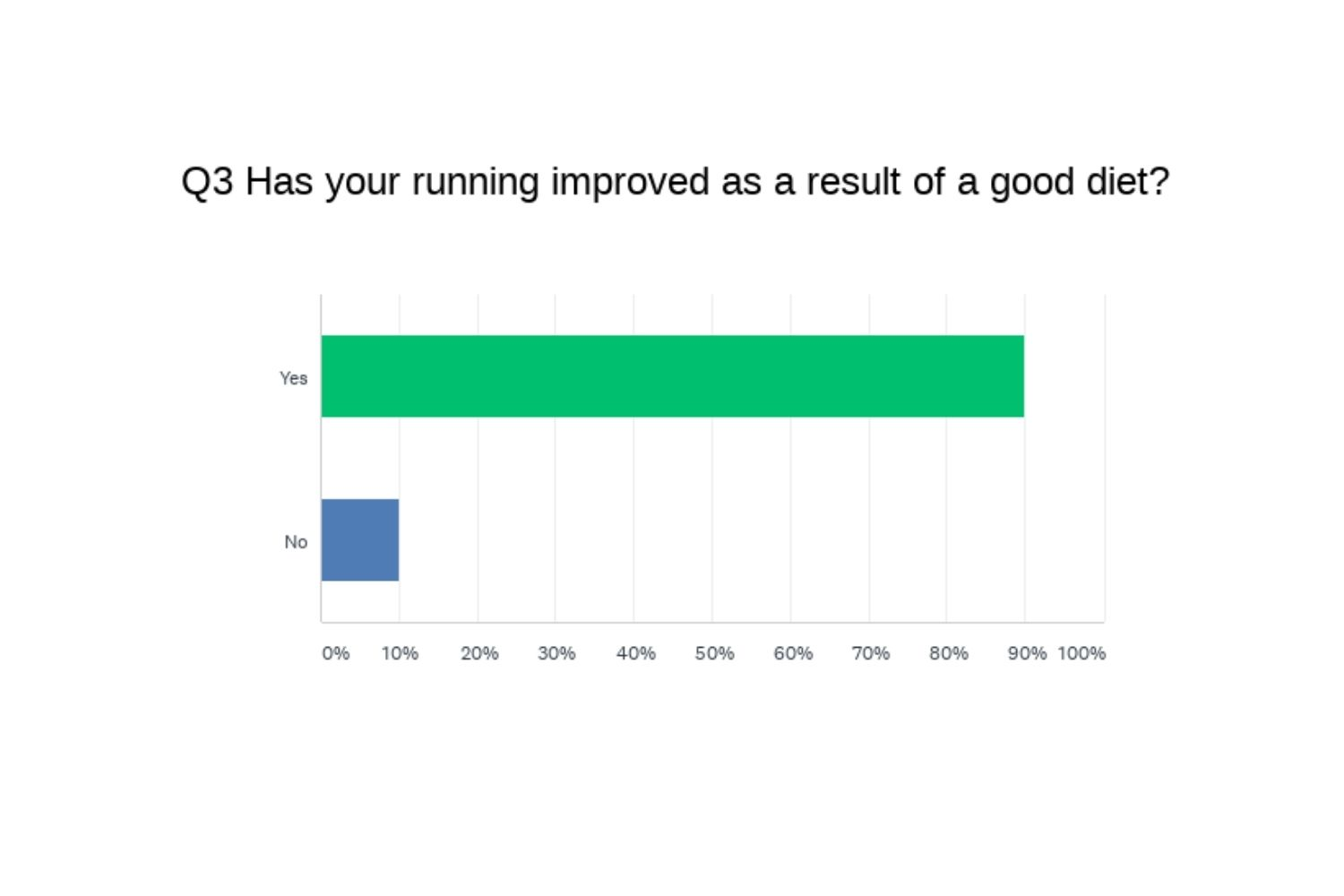 has your running improved from a good diet chart
